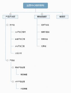 运营中心组织架构